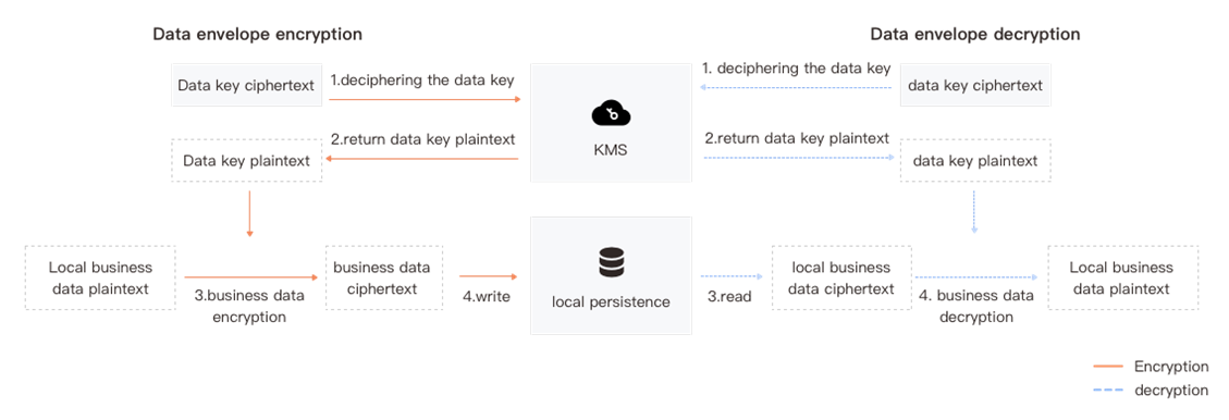 Product Introduction - Key Management Service - Ping An Cloud